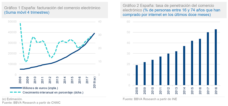 Evolución del ecommerce. Facturación, crecimiento y penetración. Evolución desde el 2008
