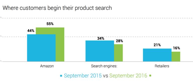 Dónde empiezan los clientes a buscar su producto por Internet. el 55% amazon. El 28% buscadores.